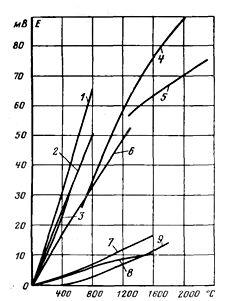 Кривые зависимости термо-э. д. с. от температуры для наиболее распространенных термопар