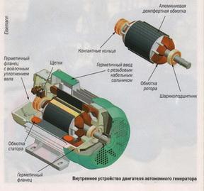 Внутреннее устройство двигателя автономного электрогенератора