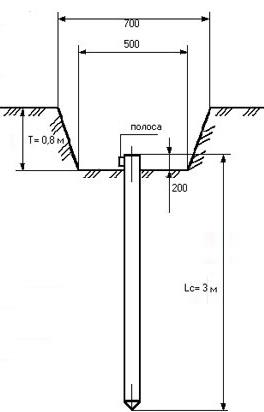 Электромонтаж очага заземления
