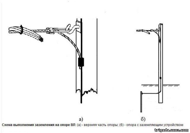 Электромонтаж провода СИП