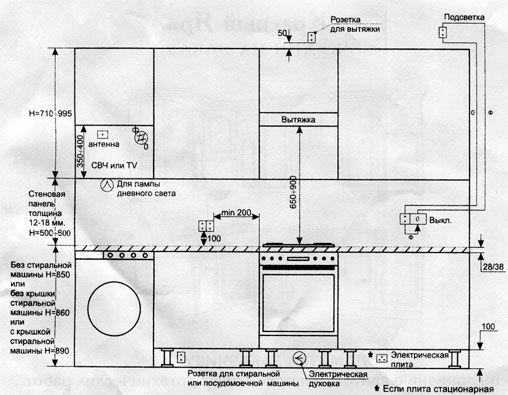 установки кухонной мебели.