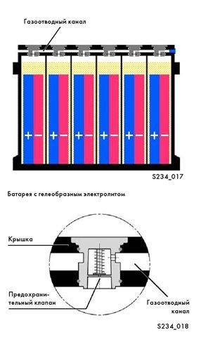 Автомобильные аккумуляторные батареи