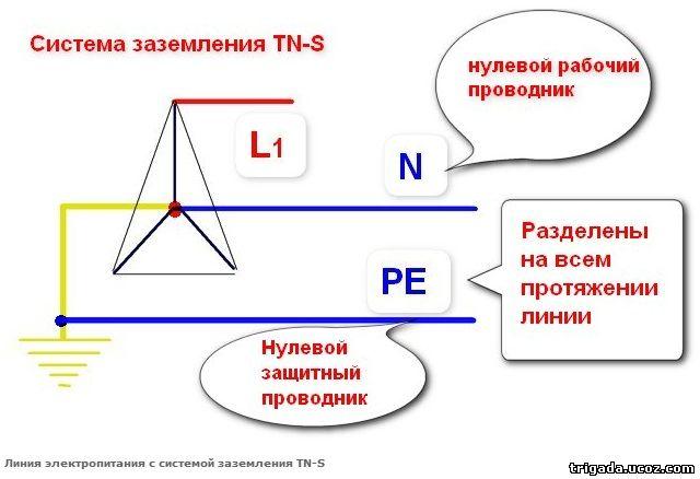 Cсистема заземления TN-S