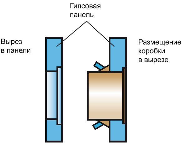 Крепление установочной коробки в полой стене