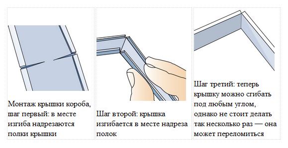 Как сделать канал для проводов