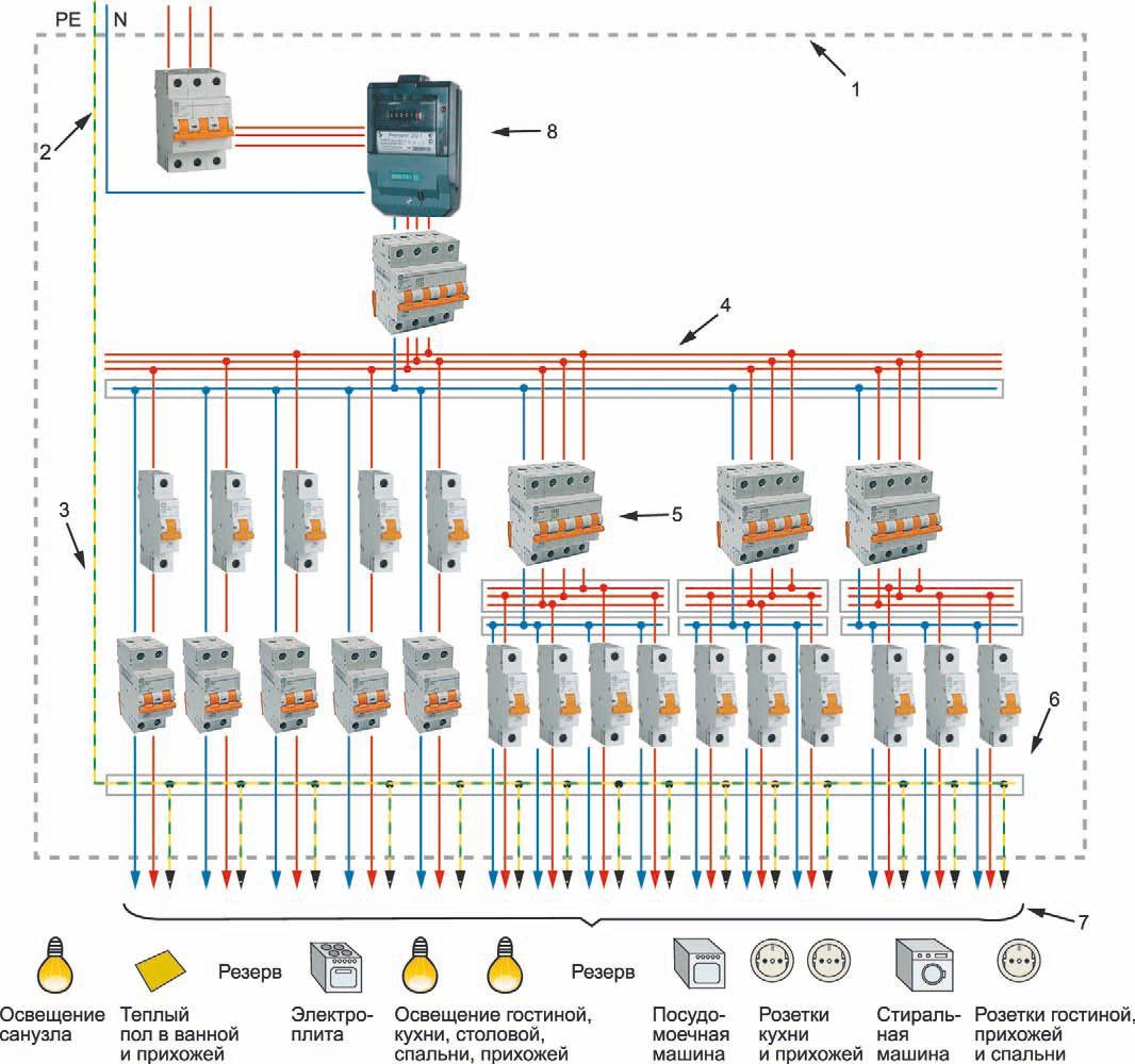 Вариант трехфазной сети с раздельными нейтральным и заземляющим проводниками: 1 — пластиковый или металлический корпус щита; 2 — соединительные элементы нолевых рабочих проводников; 3 — соединительный элемент зажимов РЕ-проводника, а также уравнивания потенциалов; 4 — соединительный элемент фазовых проводников групповых цепей; 5 — выключатель дифференциального тока; 6 — автоматические выключатели; 7 — линии групповых цепей; 8 — счетчик