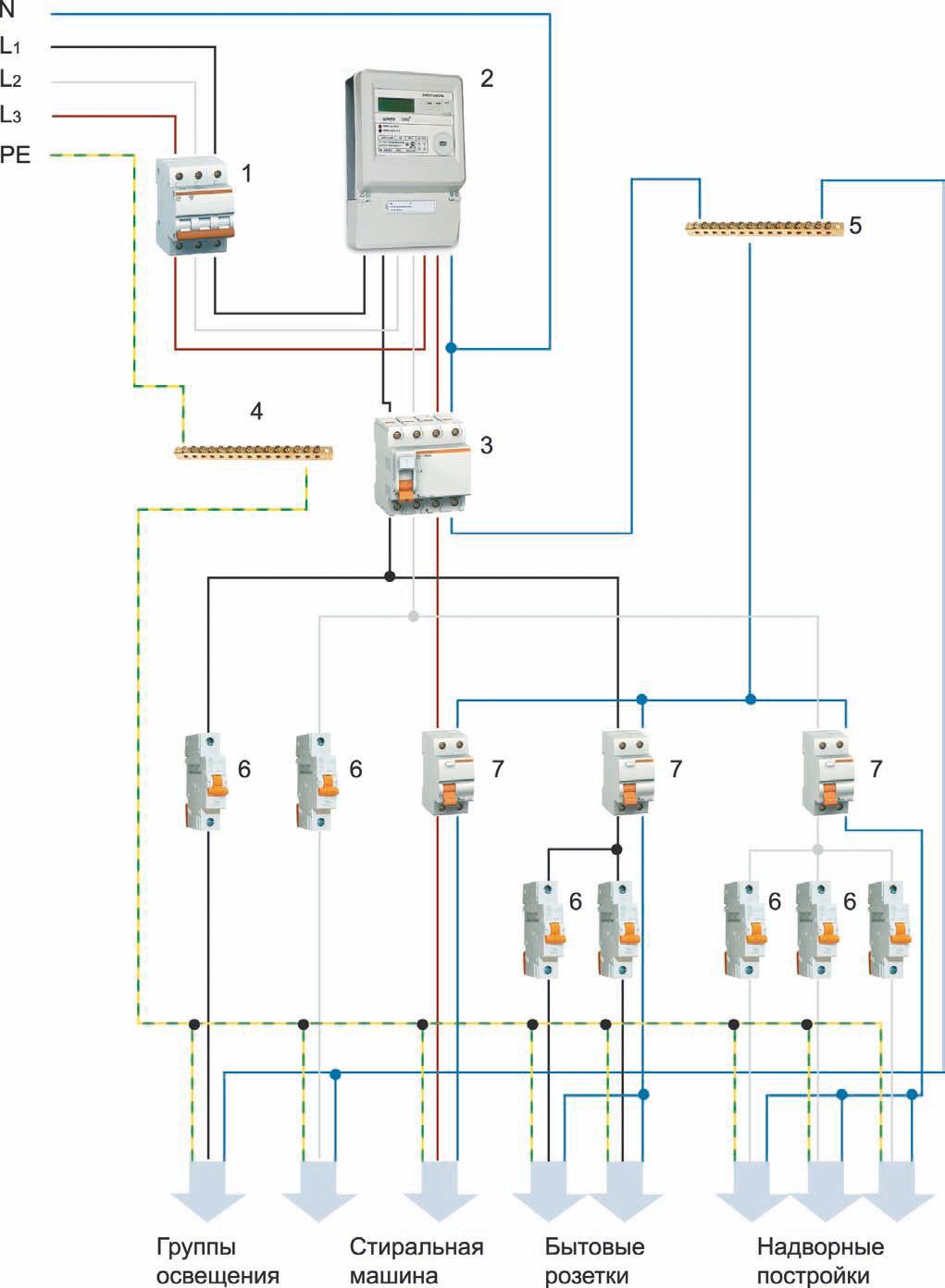 Схема трехфазного подключения в более простом варианте: 1 — вводный автомат; 2 — трехфазный электросчетчик; 3 — дифавтомат; 4 – шина заземления; 5 – нолевая шина; 6 — модульные автоматические выключатели; 7 — однополюсные дифавтоматы