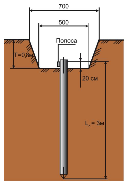 Размеры при монтаже очага заземления