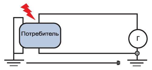 Простейшая схема заземления