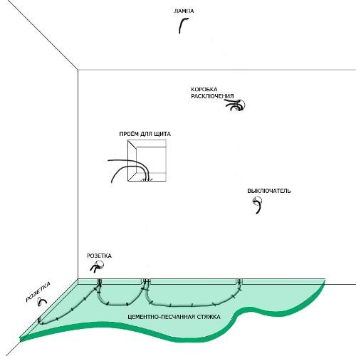 Схема со стяжкой и замазанными штробами