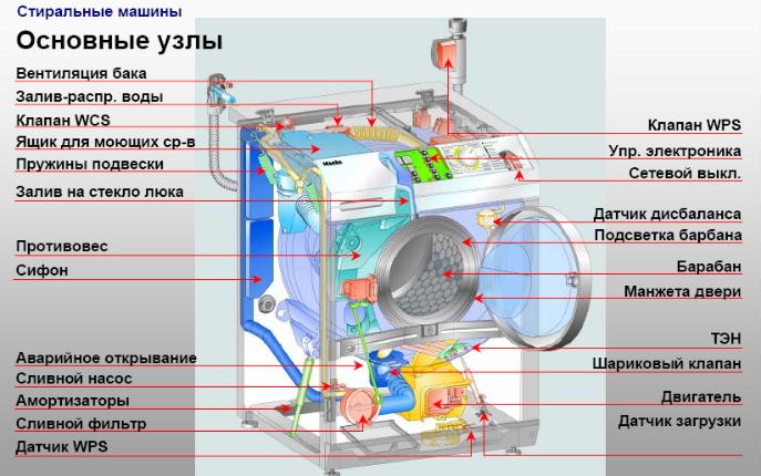 Ремонт стиральных машин своими руками видео занусси