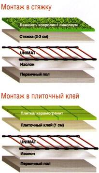 Карбоновый термомат UNIMAT