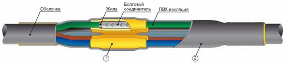Соединительные термоусаживаемые муфты для 4-х и 5-и жильных кабелей с пластмассовой изоляцией с броней или без брони на напряжение до 1 кВ