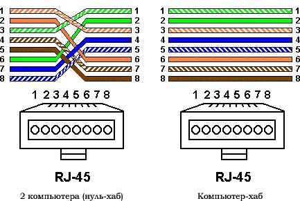 Слаботочная сеть.Варианты обжимки коннекторов RG-45 на витую пару