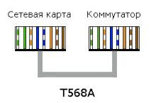 Стандарт T568A