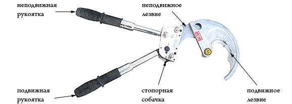 Устройство ножниц для резки кабеля