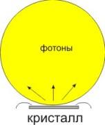 Оптические аспекты использования светодиодов
