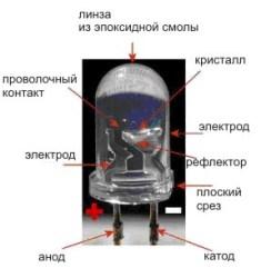 Особенности конструкции мощных светодиодов