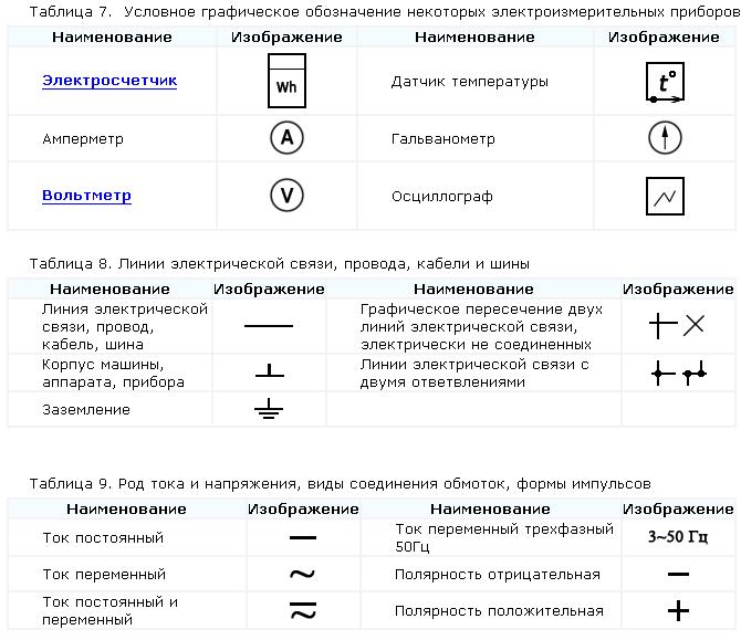 Обозначения элементов электрических цепей на схемах