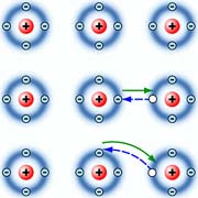 Свободные электроны Их переход