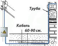 подвод электричества к дому - подземный способ