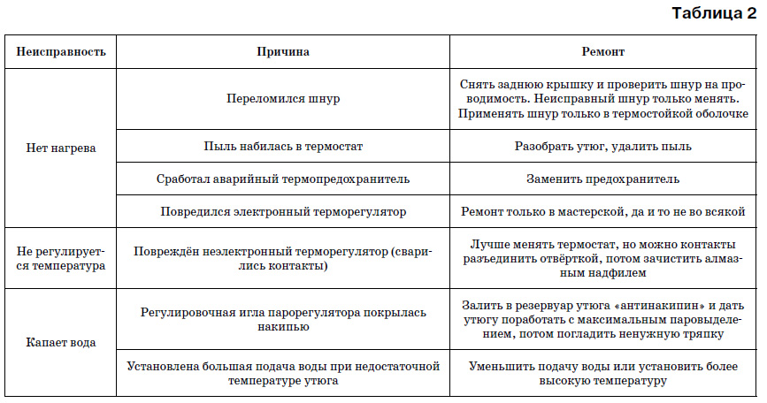 Инструкция По Охране Труда При Глажке Белья