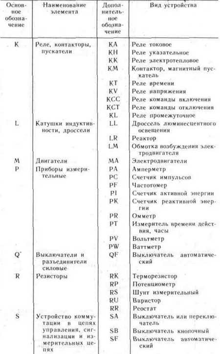 Табл.1 Буквенные обозначения