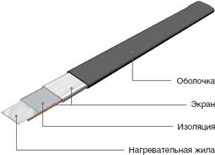 Нагревательный кабель НТ